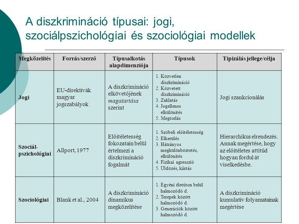 Típusalkotás alapdimenziója Tipizálás jellege/célja