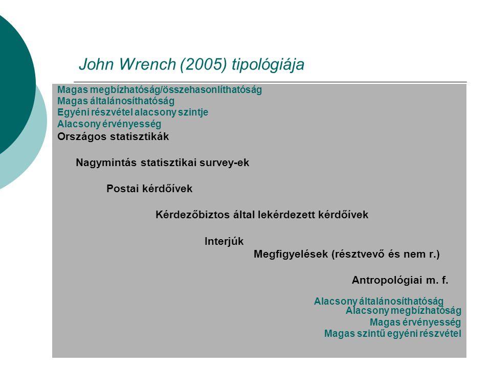 John Wrench (2005) tipológiája