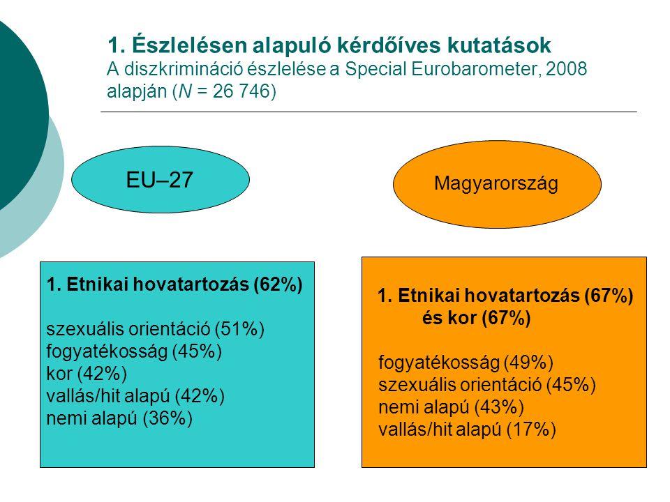 1. Észlelésen alapuló kérdőíves kutatások A diszkrimináció észlelése a Special Eurobarometer, 2008 alapján (N = 26 746)