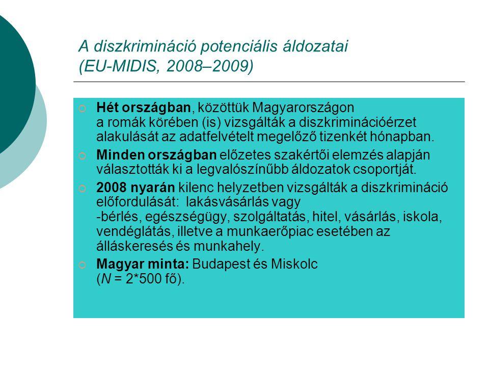 A diszkrimináció potenciális áldozatai (EU-MIDIS, 2008–2009)