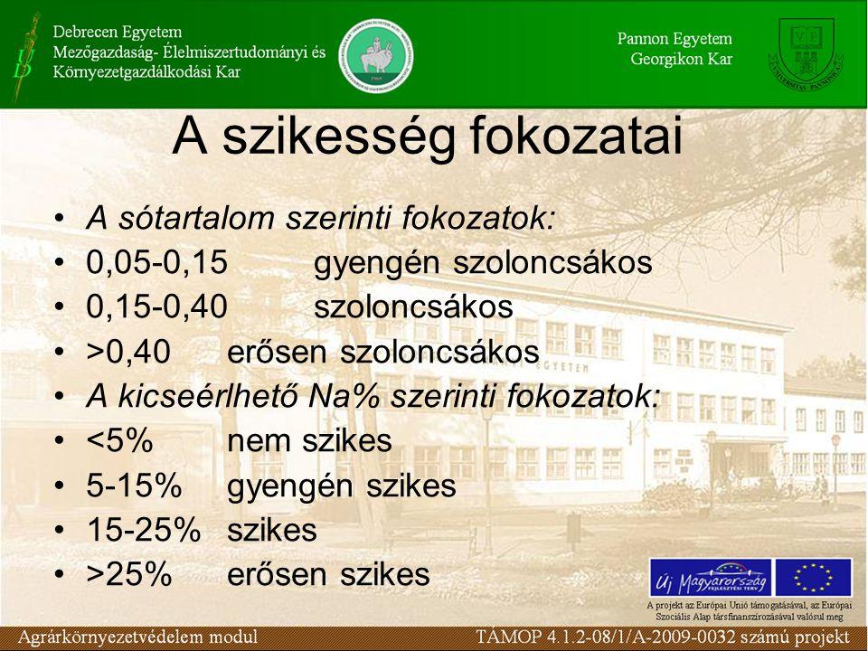 A szikesség fokozatai A sótartalom szerinti fokozatok: