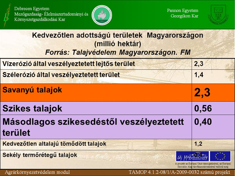Másodlagos szikesedéstől veszélyeztetett terület 0,40