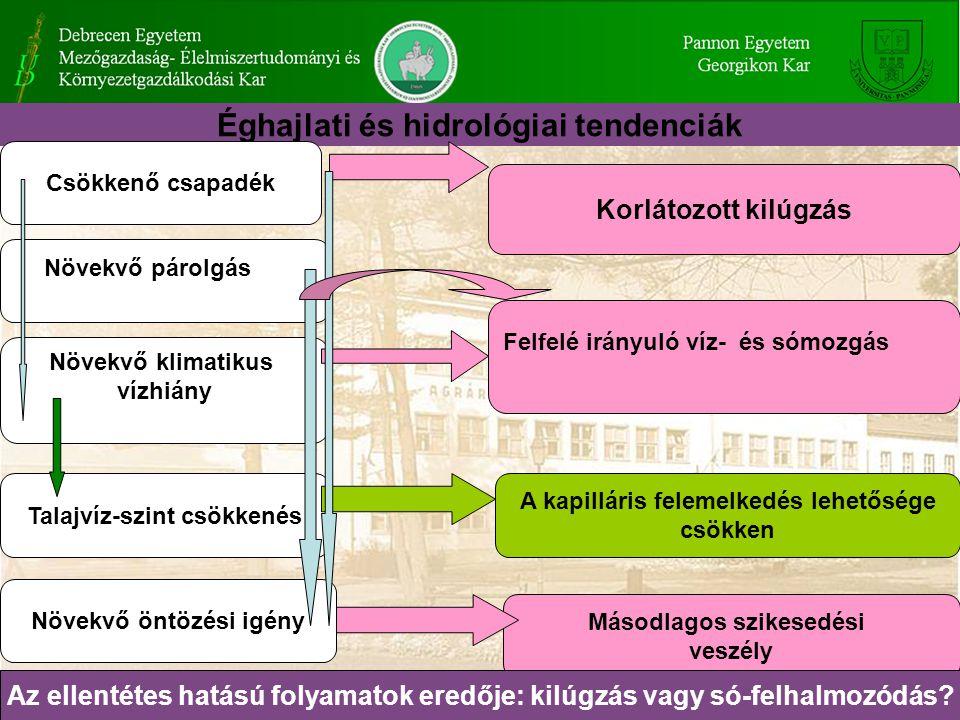 Éghajlati és hidrológiai tendenciák
