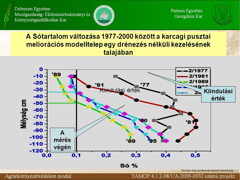 A Sótartalom változása 1977-2000 között a karcagi pusztai meliorációs modelltelep egy drénezés nélküli kezelésének talajában