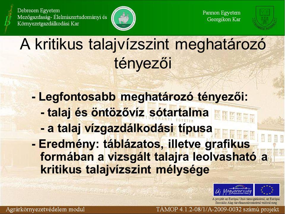 A kritikus talajvízszint meghatározó tényezői