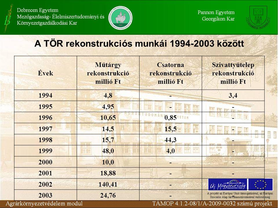 A TÖR rekonstrukciós munkái 1994-2003 között