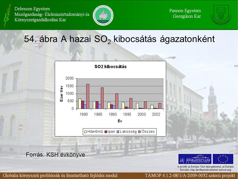 54. ábra A hazai SO2 kibocsátás ágazatonként