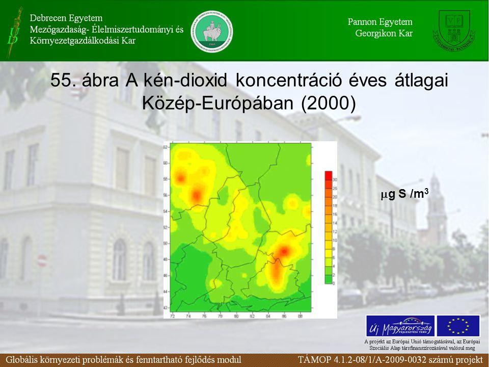 55. ábra A kén-dioxid koncentráció éves átlagai Közép-Európában (2000)