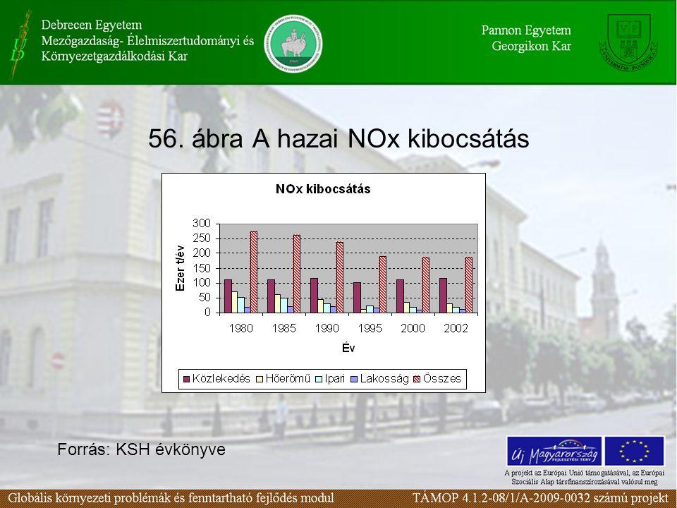 56. ábra A hazai NOx kibocsátás