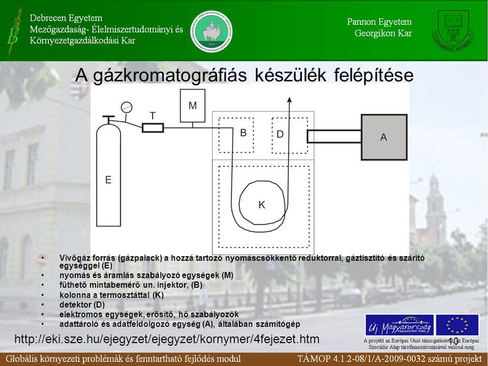 A gázkromatográfiás készülék felépítése