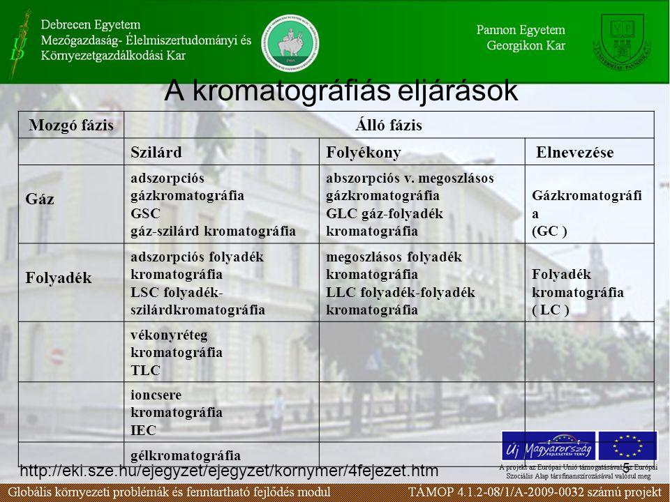 A kromatográfiás eljárások