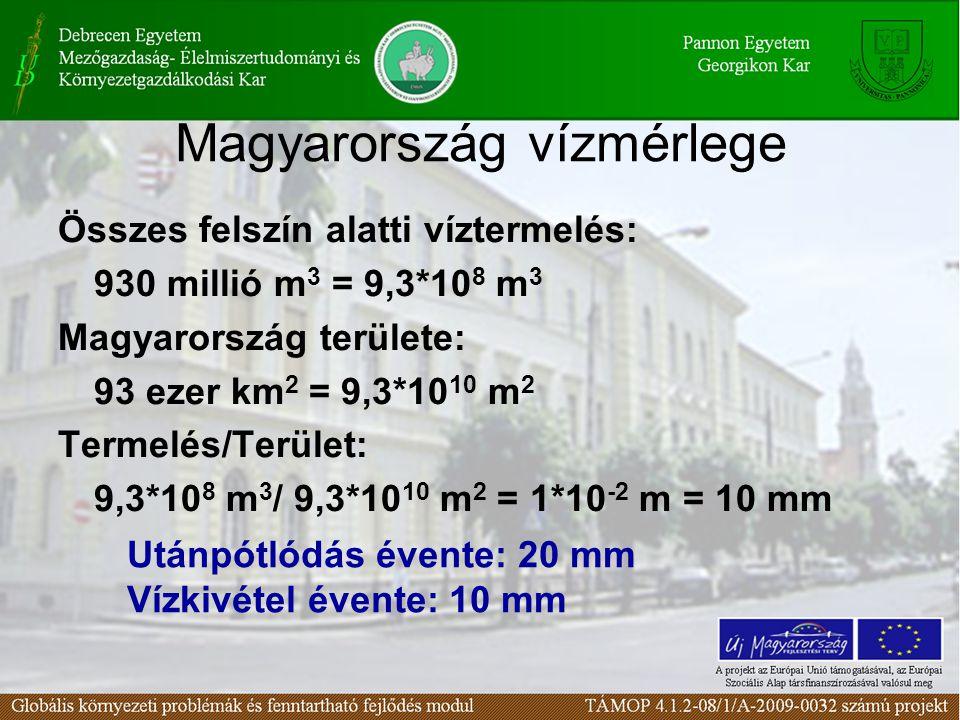 Magyarország vízmérlege