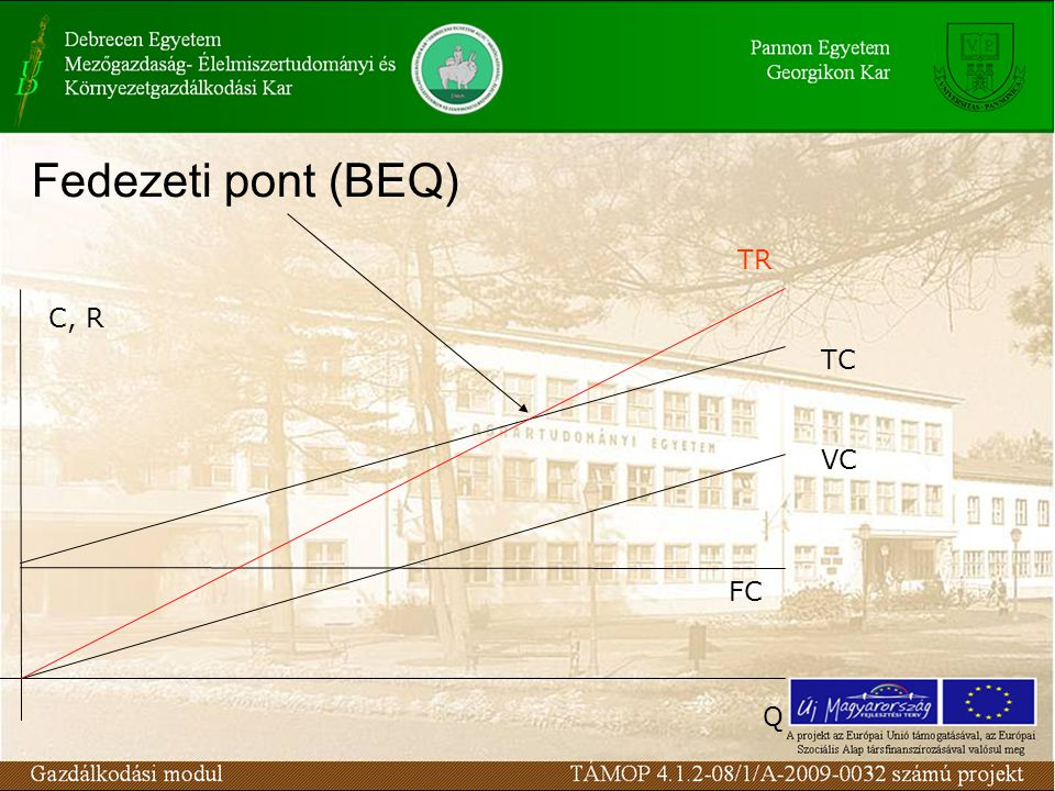 Fedezeti pont (BEQ) TR C, R TC VC FC Q