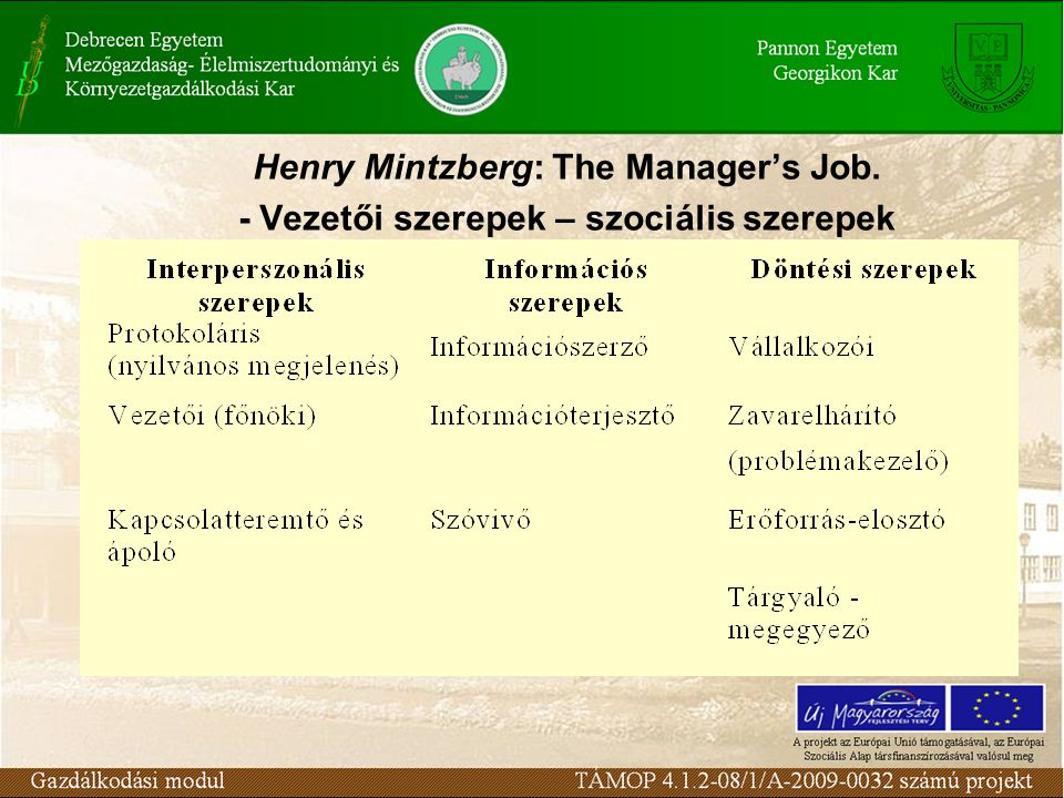 Henry Mintzberg: The Manager's Job.