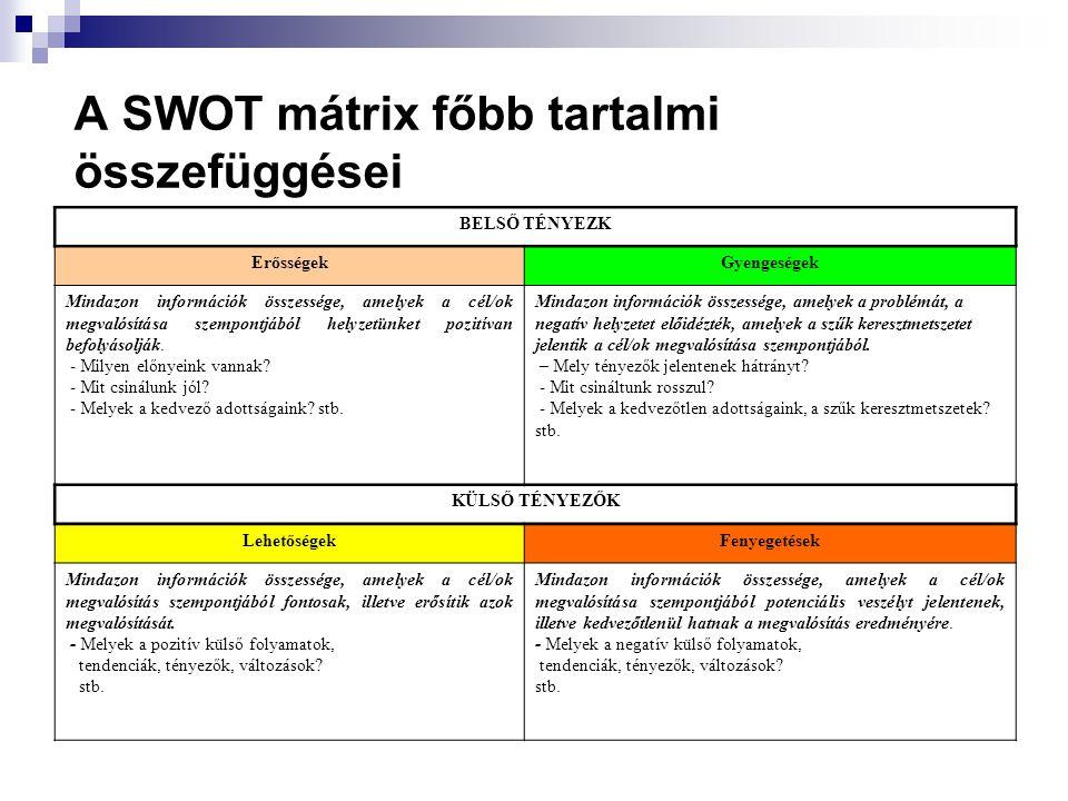 A SWOT mátrix főbb tartalmi összefüggései