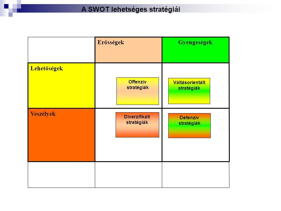 A SWOT lehetséges stratégiái