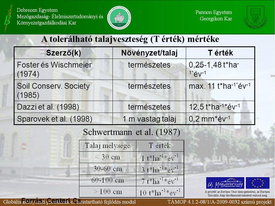 A tolerálható talajveszteség (T érték) mértéke