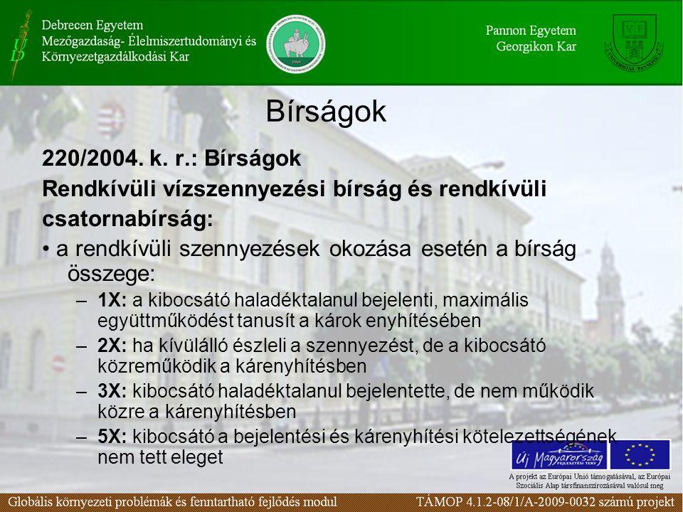 Bírságok 220/2004. k. r.: Bírságok