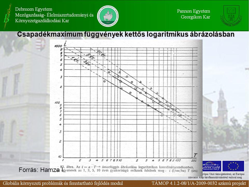 Csapadékmaximum függvények kettős logaritmikus ábrázolásban
