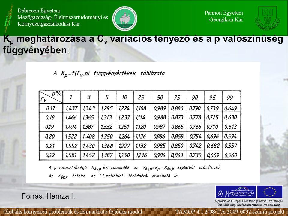 Kp meghatározása a Cv variációs tényező és a p valószínűség függvényében:
