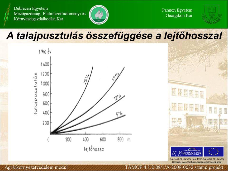 A talajpusztulás összefüggése a lejtőhosszal