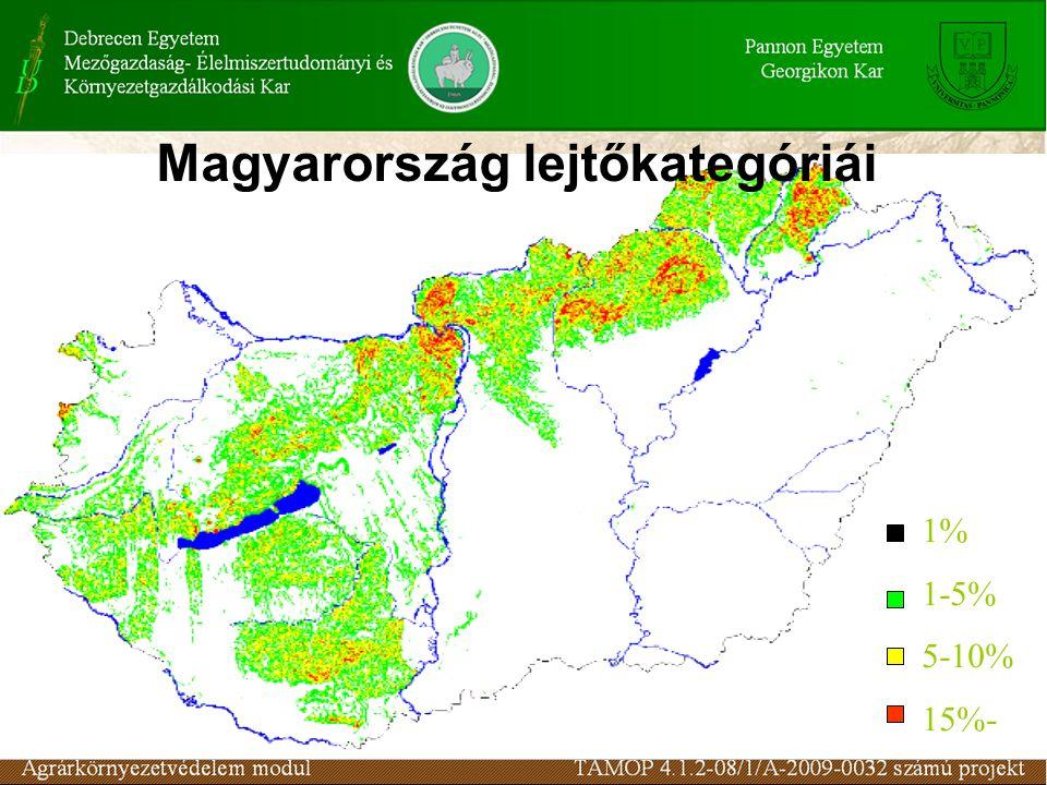 Magyarország lejtőkategóriái