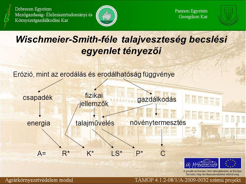Wischmeier-Smith-féle talajveszteség becslési egyenlet tényezői