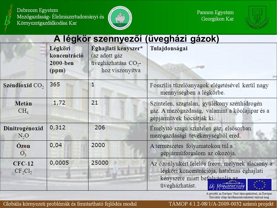 A légkör szennyezői (üvegházi gázok)