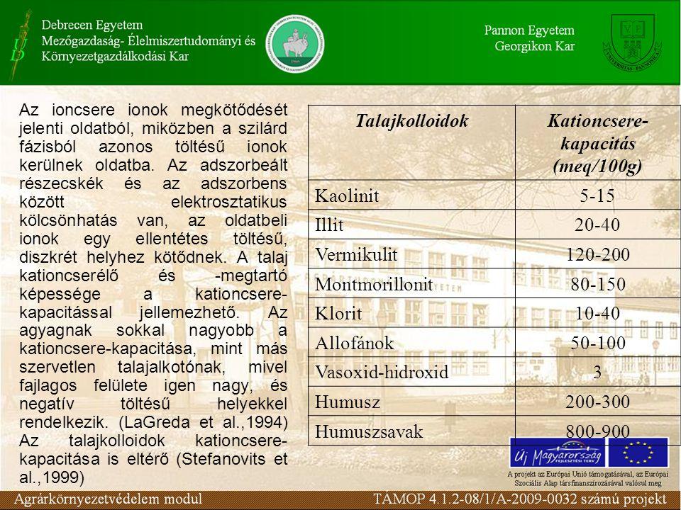 Kationcsere-kapacitás (meq/100g)