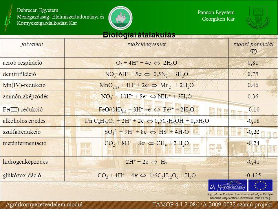 Biológiai átalakulás folyamat reakcióegyenlet redoxi potenciál (V)