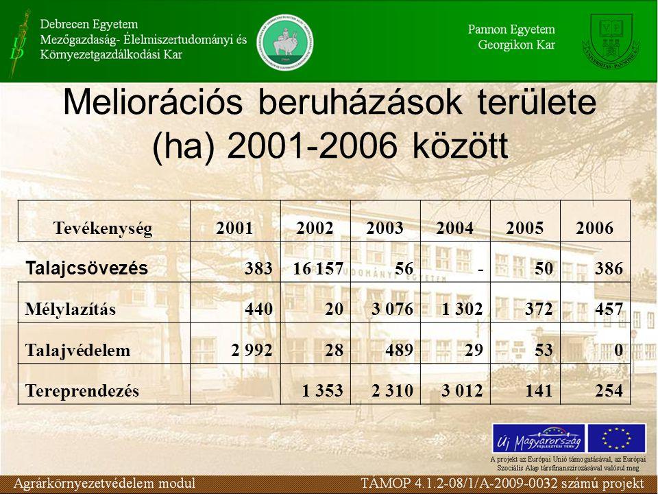 Meliorációs beruházások területe (ha) 2001-2006 között
