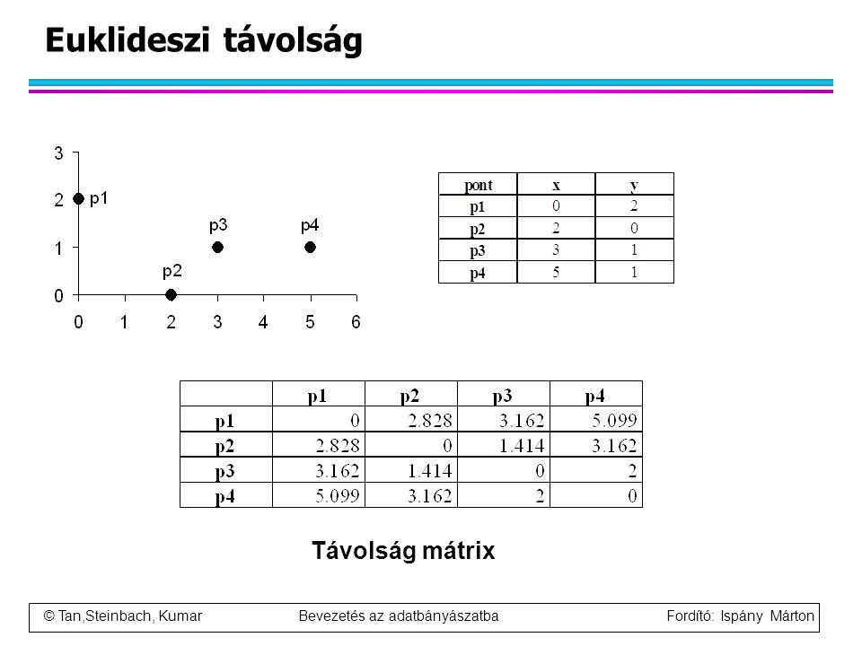 Euklideszi távolság Távolság mátrix