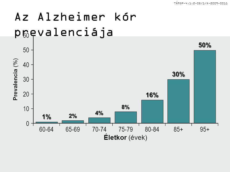 Az Alzheimer kór prevalenciája