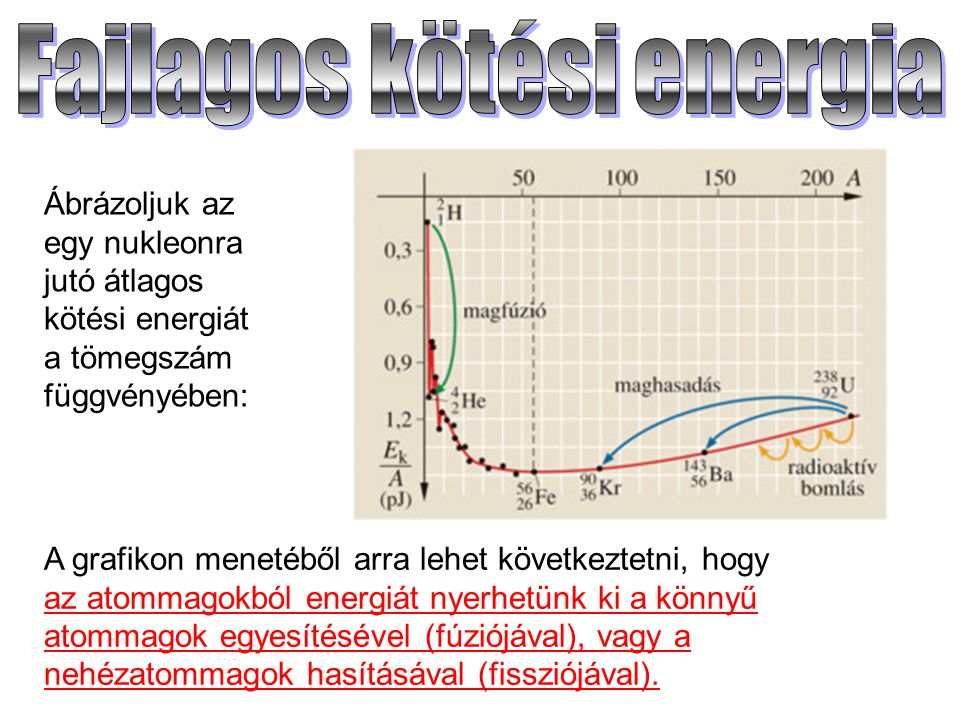 Fajlagos kötési energia