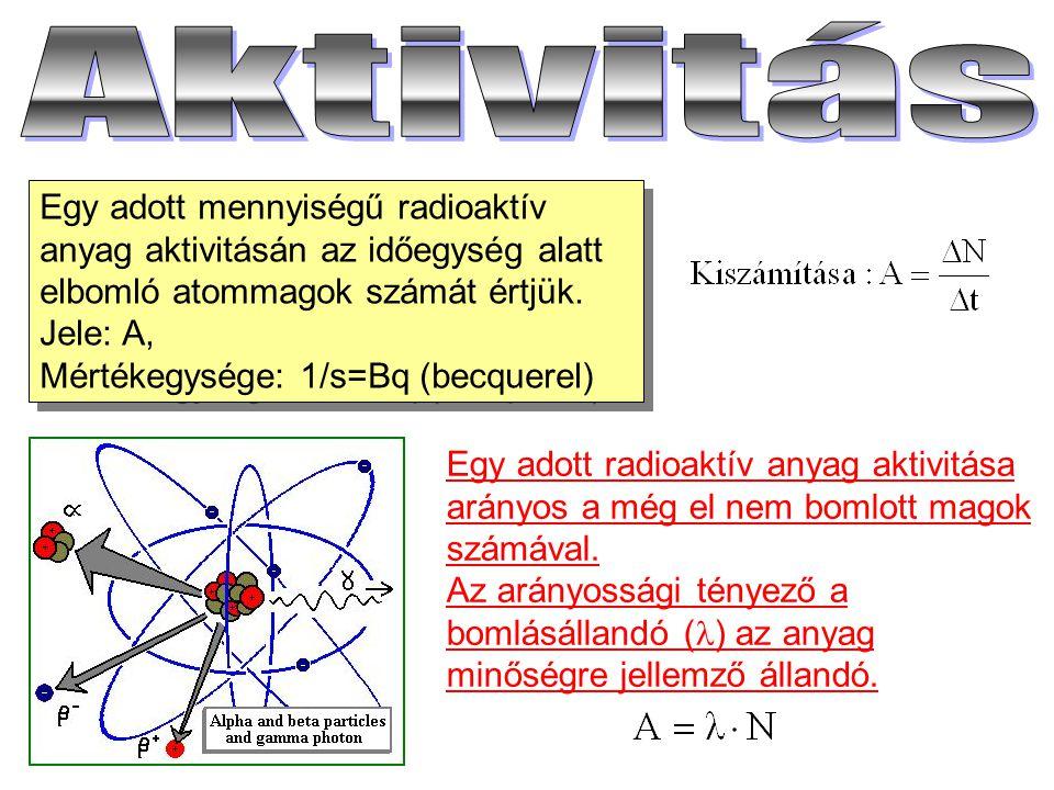 Aktivitás