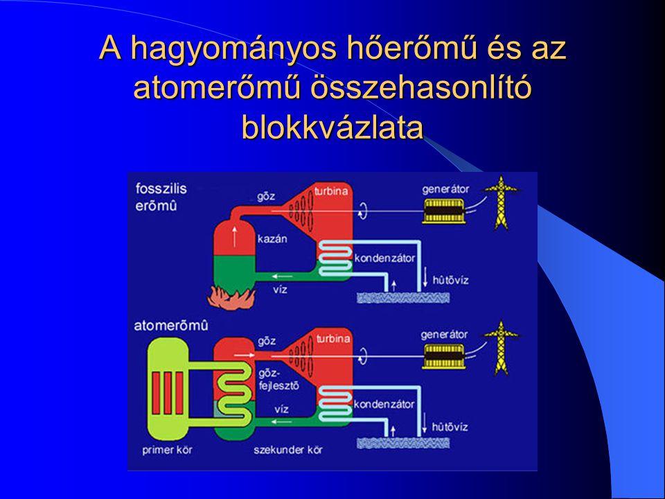 A hagyományos hőerőmű és az atomerőmű összehasonlító blokkvázlata