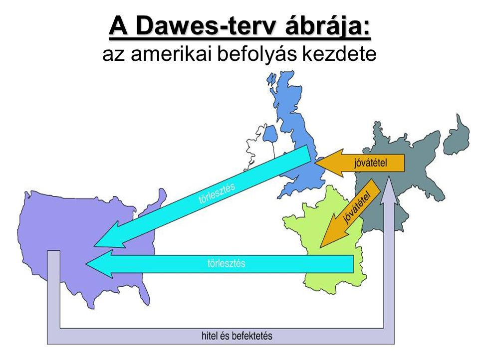 A Dawes-terv ábrája: az amerikai befolyás kezdete