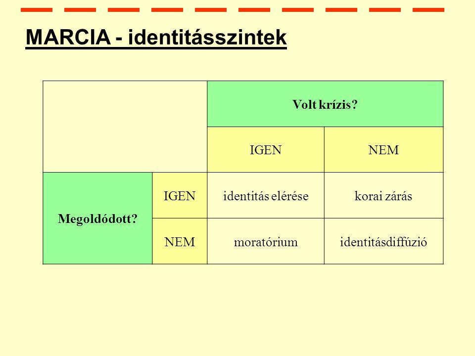 MARCIA - identitásszintek