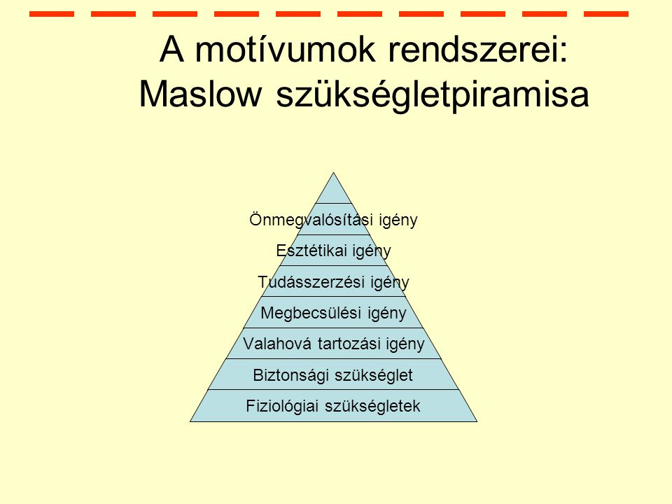 A motívumok rendszerei: Maslow szükségletpiramisa