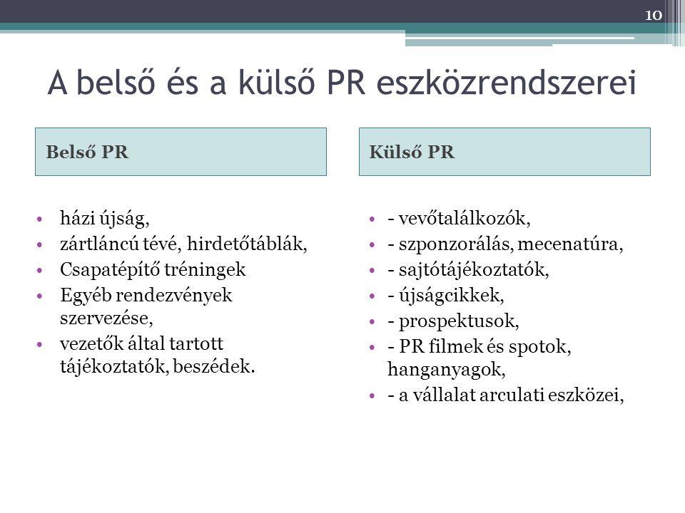 A belső és a külső PR eszközrendszerei
