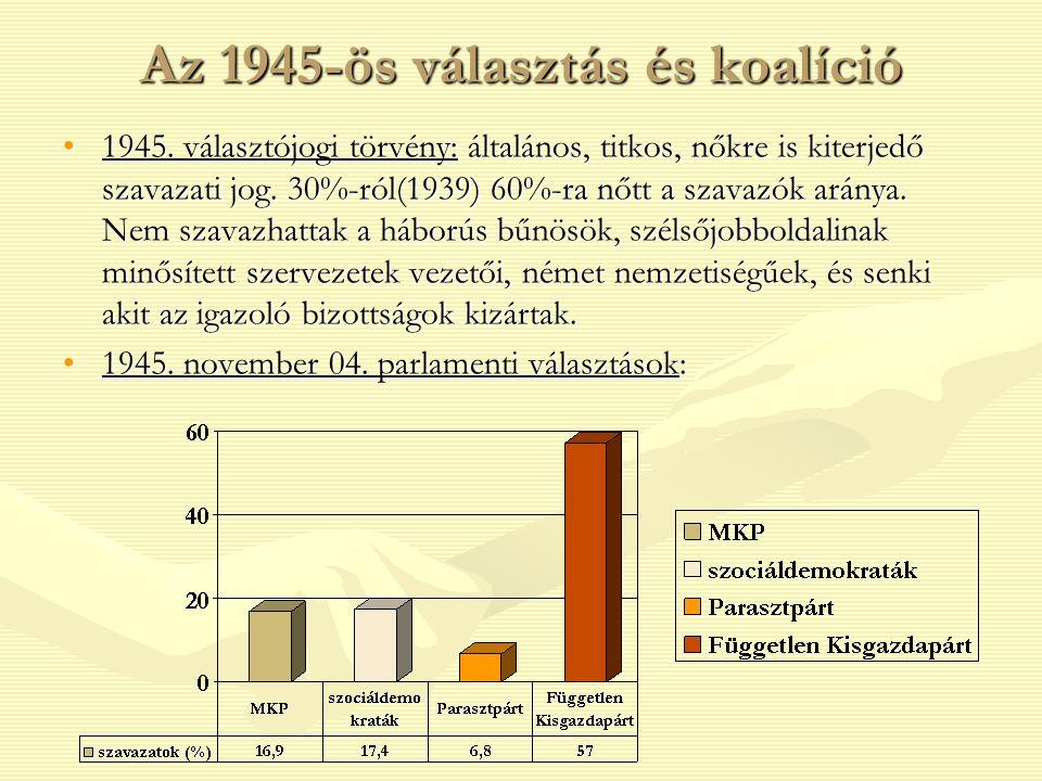 Az 1945-ös választás és koalíció