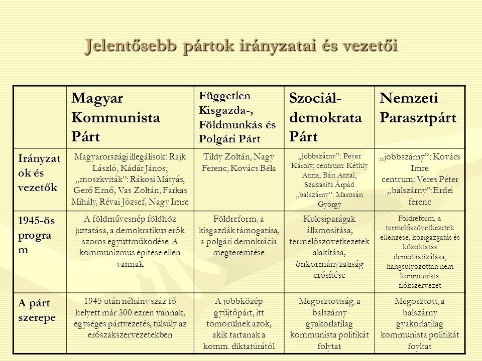 Jelentősebb pártok irányzatai és vezetői