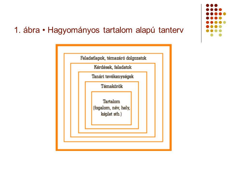 1. ábra • Hagyományos tartalom alapú tanterv