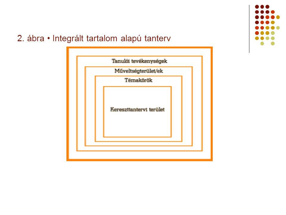 2. ábra • Integrált tartalom alapú tanterv