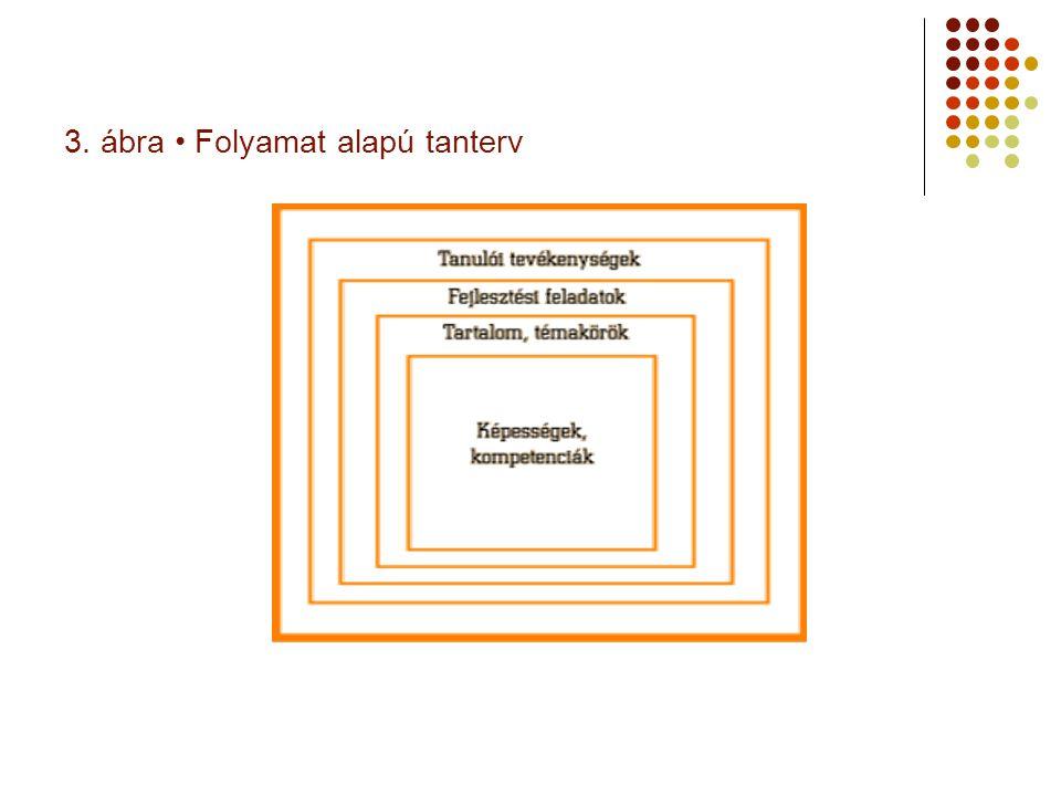 3. ábra • Folyamat alapú tanterv