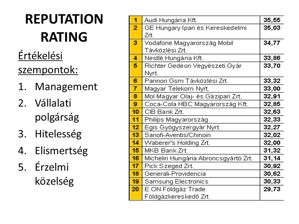 REPUTATION RATING Értékelési szempontok: Management