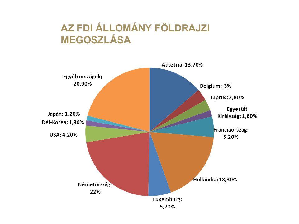 AZ FDI ÁLLOMÁNY FÖLDRAJZI MEGOSZLÁSA