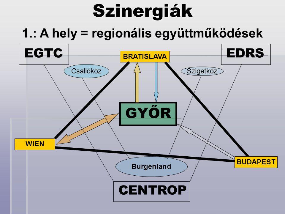 1.: A hely = regionális együttműködések