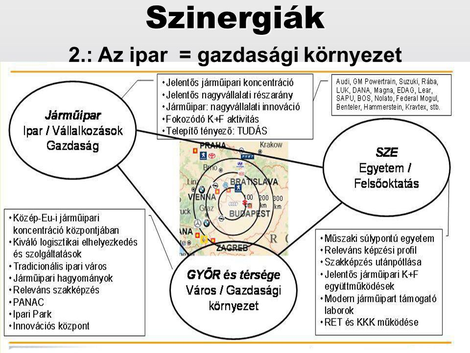 2.: Az ipar = gazdasági környezet