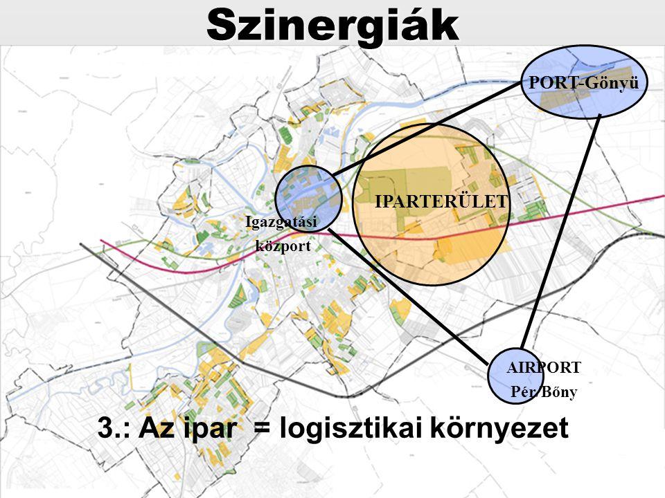 3.: Az ipar = logisztikai környezet